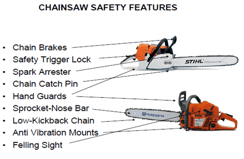 graphic of chainsaw safety features