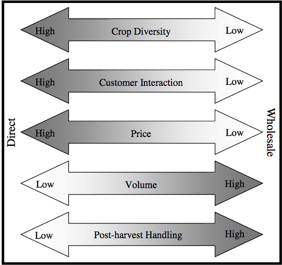 Direct markets systems have, in general, higher crop diversity, customer interactions, and price. Manwhile, wholesale systems have higher volume and post harvest handling.