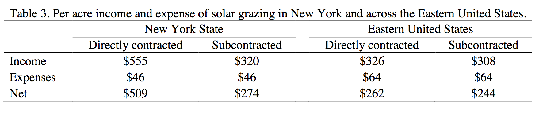 Table excerpted from the 2018 Atkinson Center report.In a surveyofsheep farmersgrazingsolarsites, 14 total sheep farms responded,and of that4werein New YorkState.Survey respondents reported atotal of 3,503 acres of utilitysolargrazedin theeasternUS,with79 acres inNYS.